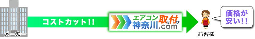 「エアコン取り付け神奈川.com」の場合