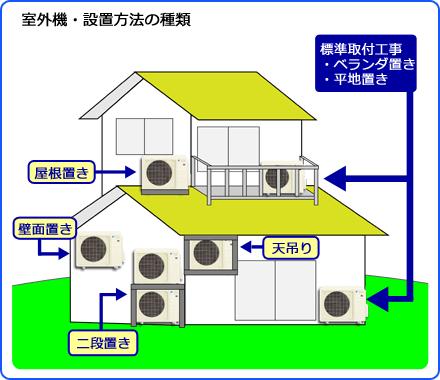 エアコン取り付け神奈川.com室外機設置